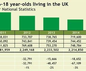 Forecasts suggest there are simply fewer 16-18 year-olds