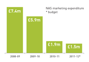 Apprenticeship marketeers doing more for less
