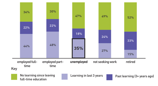 Fall in unemployed adults learning