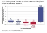 Sharp rise in degree starts at FE colleges, HEFCE report shows