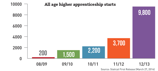 All-age-stats-graph-e101
