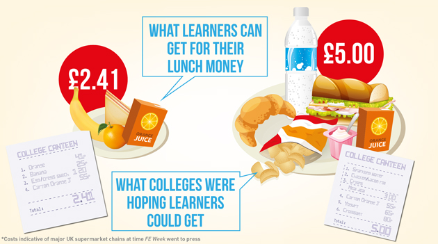 'Don't spend Bursary Fund cash on FE free meals top-up' — DfE