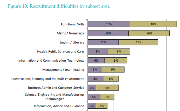 Education and Training Foundation workforce survey highlights Functional Skills teacher recruitment problem