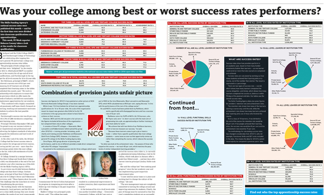 Was your college among best or worst success rates performers?