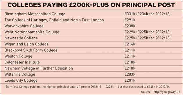 Threefold increase in £200k-plus principal posts