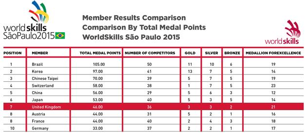 WS-league-7-table