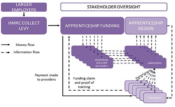 The document says that this diagram shows how information and funding could flow round the system to allow employers to control their own spending decisions