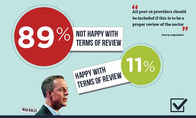 Survey reveals principals' unease with area reviews