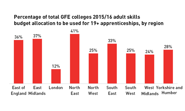 Colleges that ignore apprenticeships criticised
