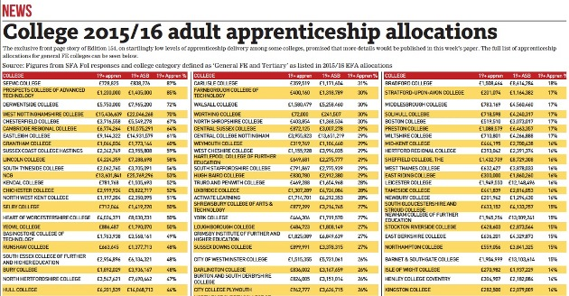 Where does your college sit in the FE Week 2015/16 adult apprenticeship allocations table?