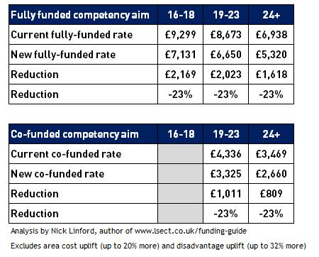 Funding rate cut from April for popular apprenticeship framework