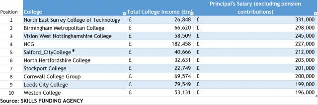 Principals-Salary