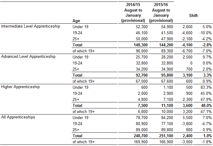 Latest apprenticeship figures show mixed picture and little overall increase
