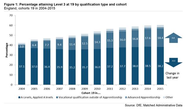 DfE-stats-chart