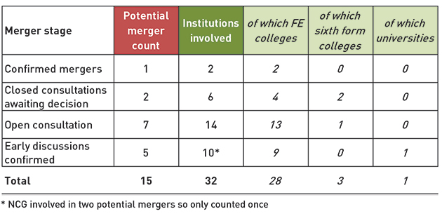 The great college merger 'rush'