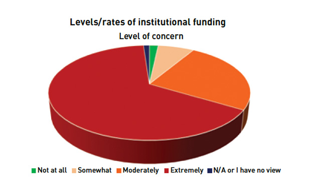 FE sector still concerned over funding though fears are easing, survey shows