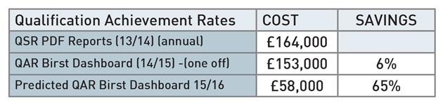 Concern cheaper SFA dashboard is simply passing costs onto colleges