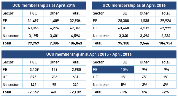 Table-UCU-membership-stats.xlsx