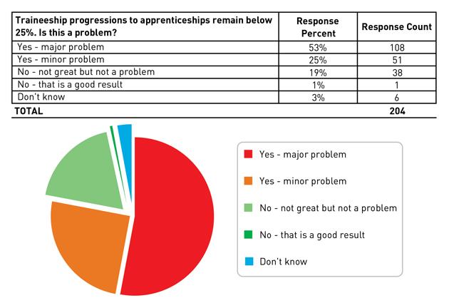 Tables-Traineeship-Survey-web-feat