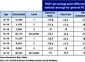 NCG national achievement rates. Source: Skills Funding Agency