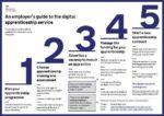 Cost of Digital Apprenticeship Service revealed