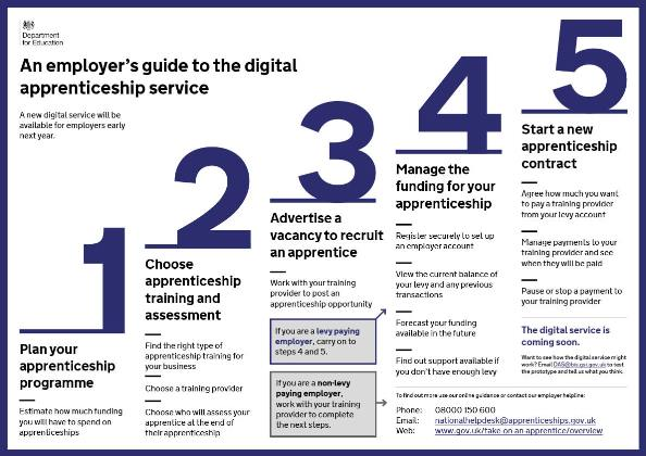 Cost of Digital Apprenticeship Service revealed