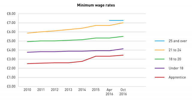 minimum-wage-rates