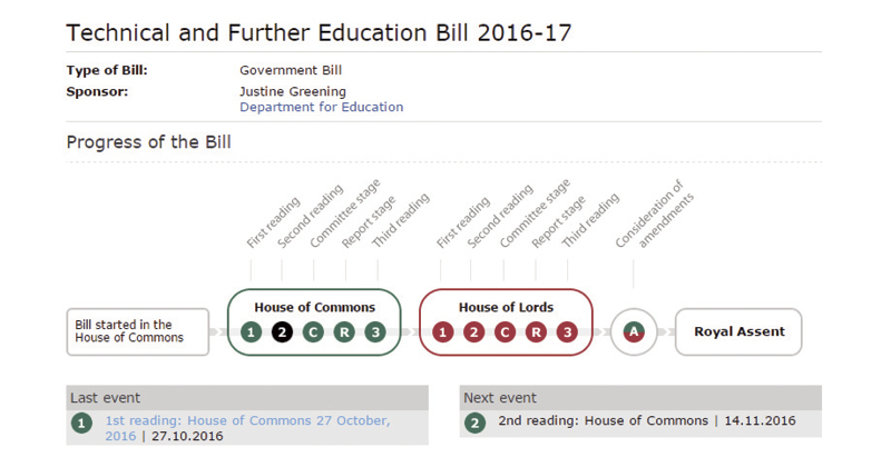 Technical and Further Education Bill second reading in Commons