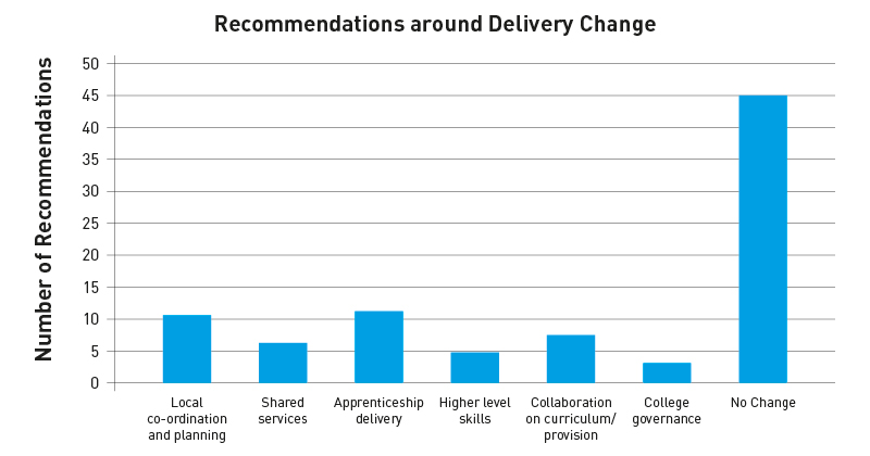 Delayed area reviews outcomes bring limited change