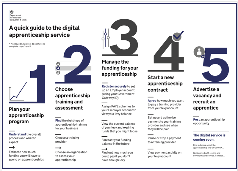 Digital Apprenticeship Service to be renamed prior to launch