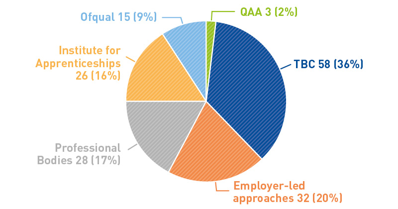 Institute for Apprenticeships most popular for external quality assurance