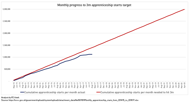 Revealed: 3 million apprenticeship target slipping away