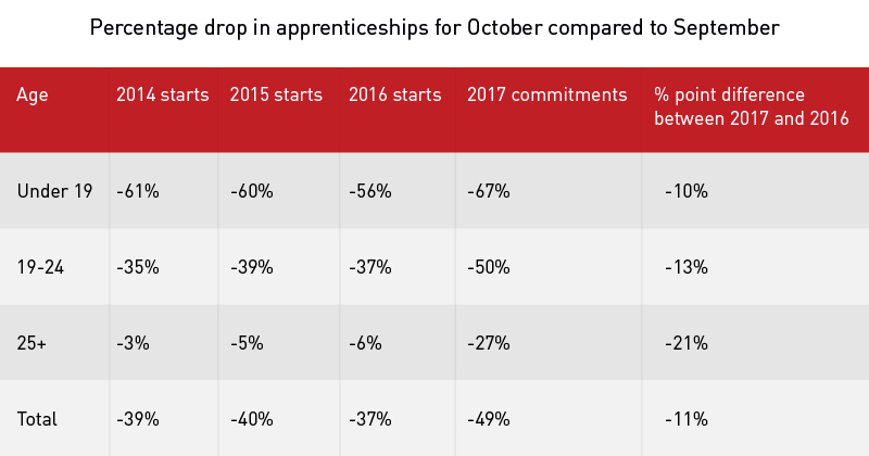 No sign of hoped-for levied apprenticeships surge in latest statistics
