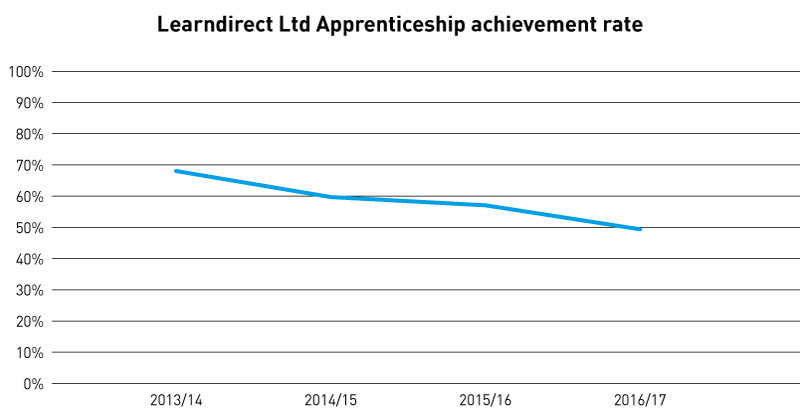 Over half of Learndirect's 17,000 apprentices failed last year