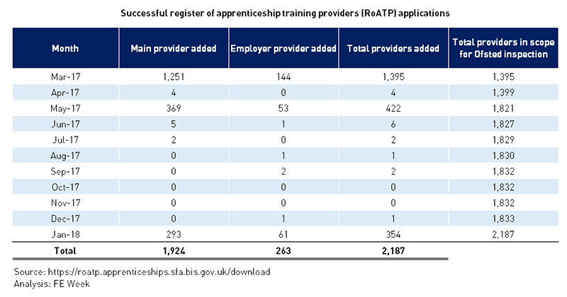 Cambridge University and Greggs among 354 organisations added to register of apprenticeship training providers