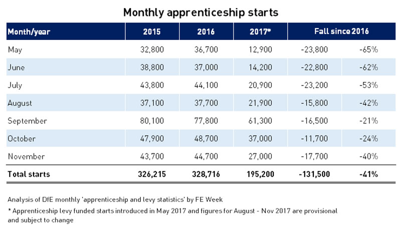 Apprenticeship starts slip further behind as November flops