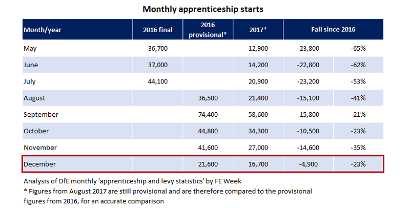 Monthly update: apprenticeship starts down 23 per cent in December