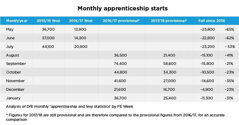 Monthly update: Apprenticeship starts down 31 per cent in January