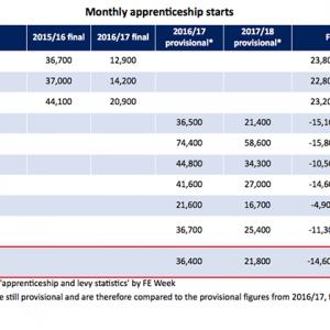 Apprenticeship starts show biggest drop in six months
