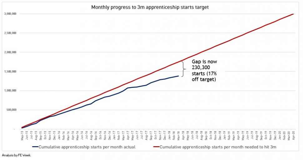 Monthly update: apprenticeship starts down 52 per cent in March