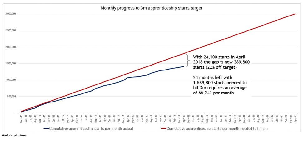 Monthly update: apprenticeship starts down 39 per cent in April