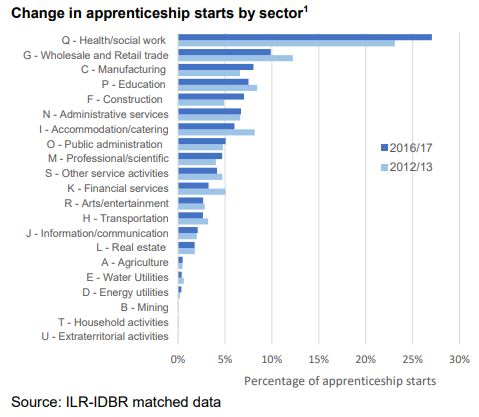 Apprenticeships by industry characteristics data: 5 findings
