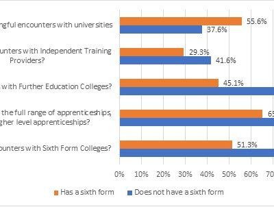 Careers advice worse at schools with sixth forms