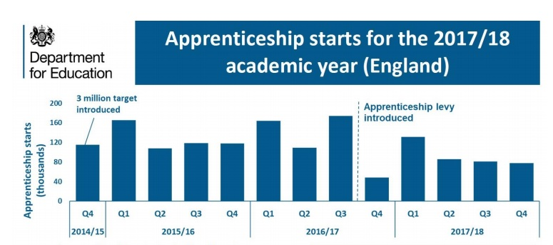 Apprenticeships starts down nearly a quarter last year