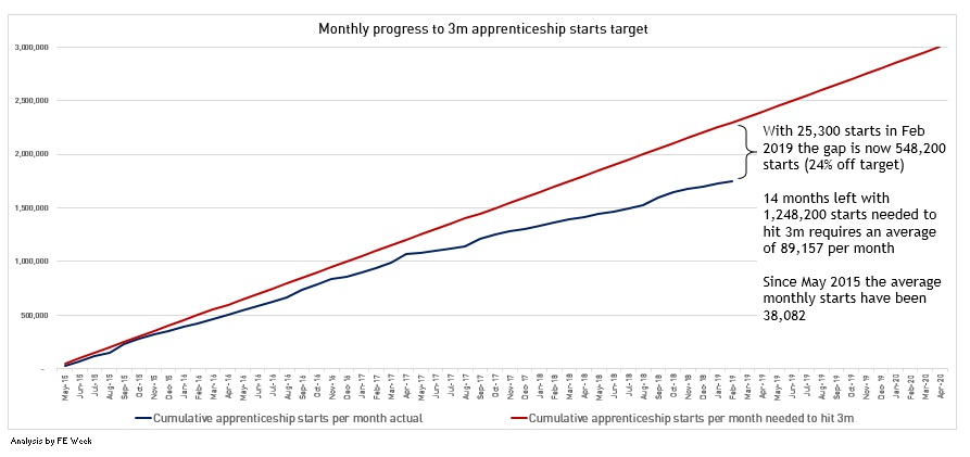 Monthly apprenticeships update: February starts up 16% but down on 2017