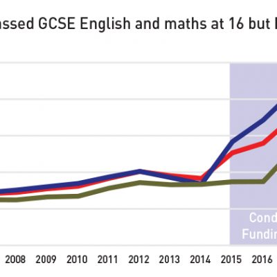 English and math GCSE resit policy is proving successful but remains misunderstood