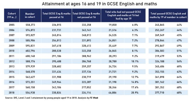 English and maths GCSE resit policy helping tens of thousands