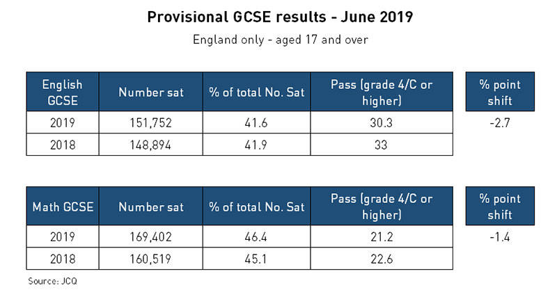 Pass rate falls for GCSE English and maths resits