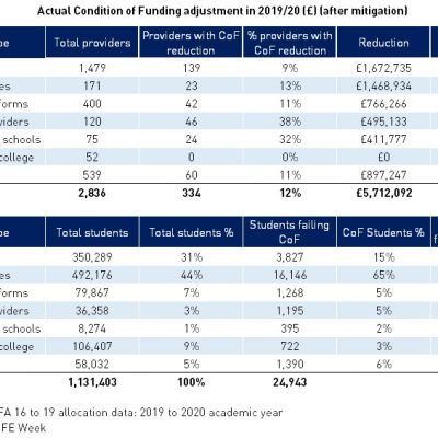 Revealed: More than one in ten colleges lose cash under controversial English and maths condition-of-funding rules