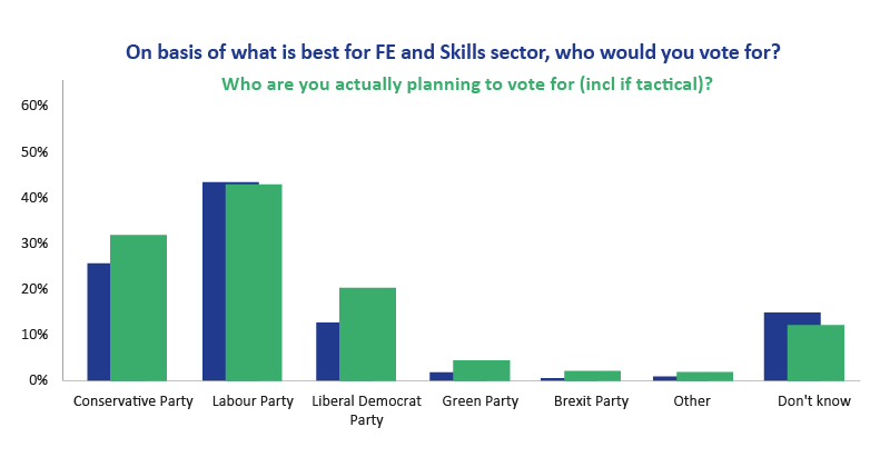 Labour leads FE Week readers' poll